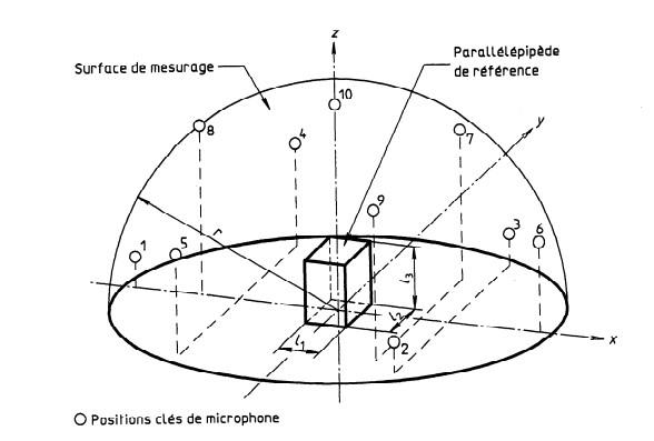 Exemple de position de microphones suivant l'ISO 3744